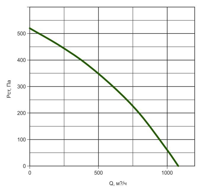 К250/1 давление/производительность