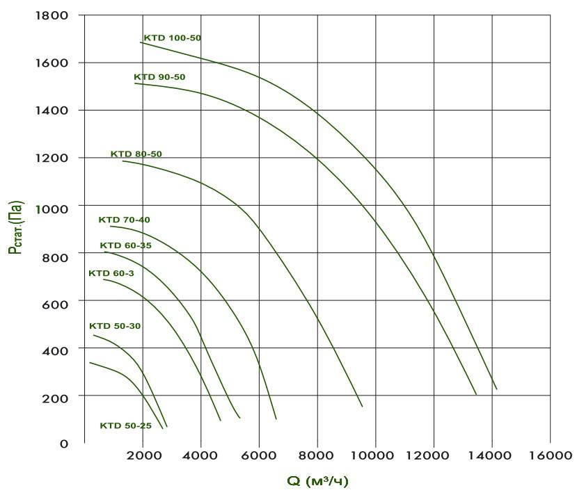 KTD - Области аэродинамических параметров