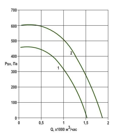 RFS-225/RFS-225-SE давление/производительность