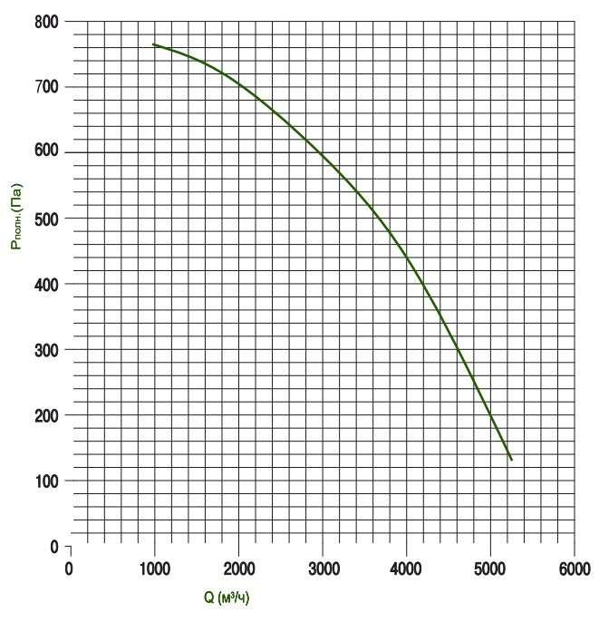 KTD 60-35 Определение потерь давления