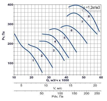 AXF-1000 1000 об/мин