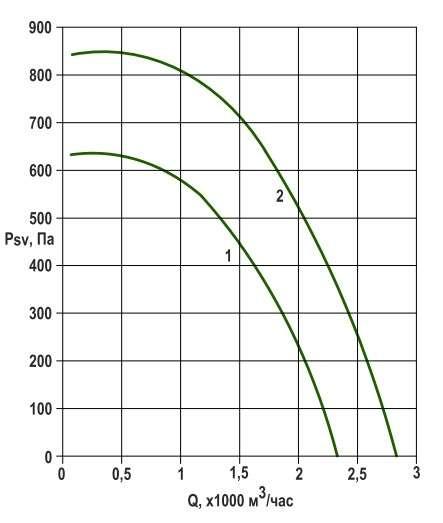 RFS-250/RFS-250-SE давление/производительность