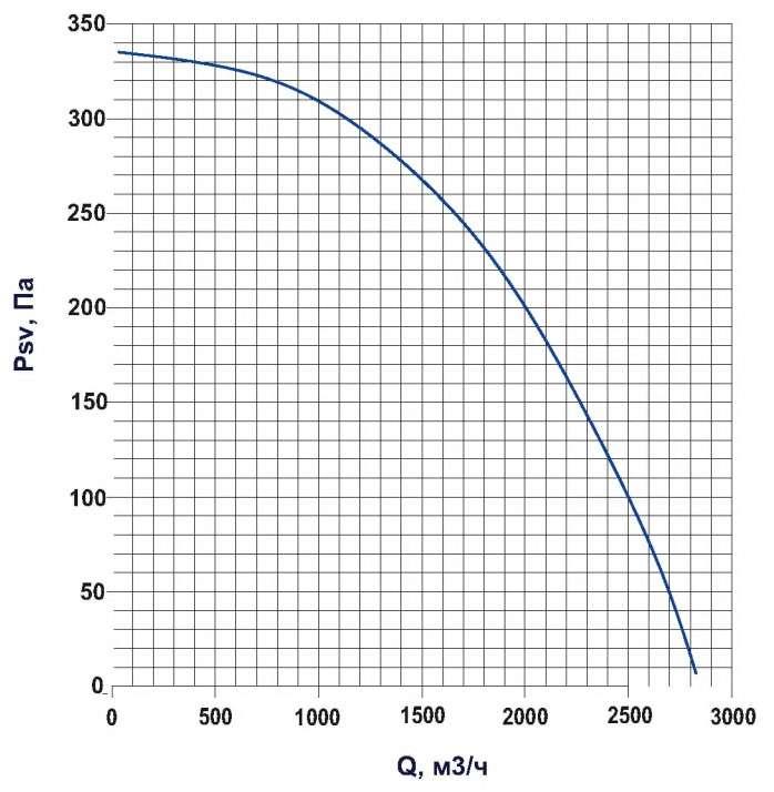 KTD 50-25 Определение потерь давления