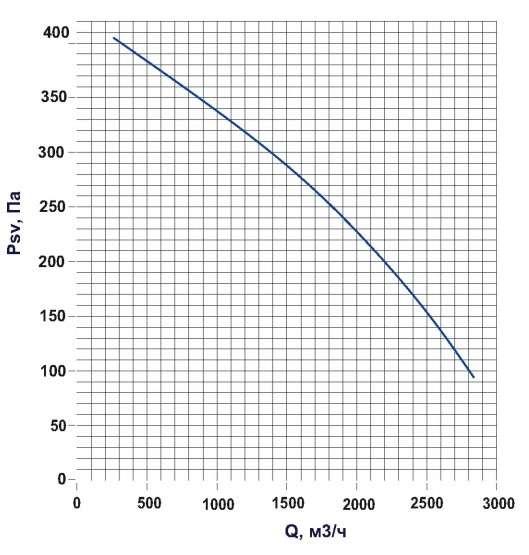 KTD 50-30 Определение потерь давления