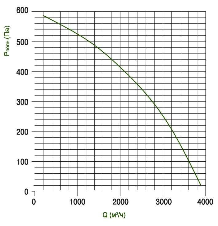 KTD 60-30 Определение потерь давления